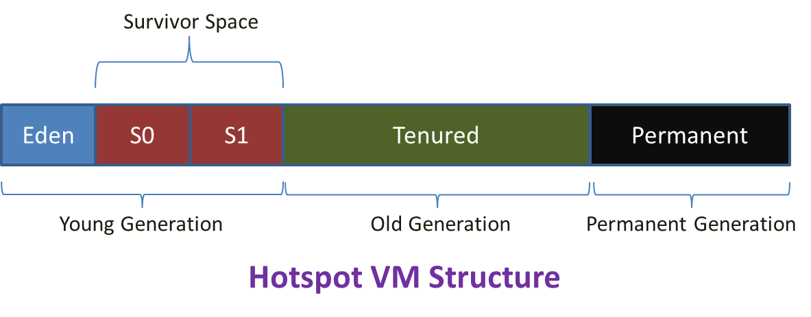 Estructura Hotspot VM