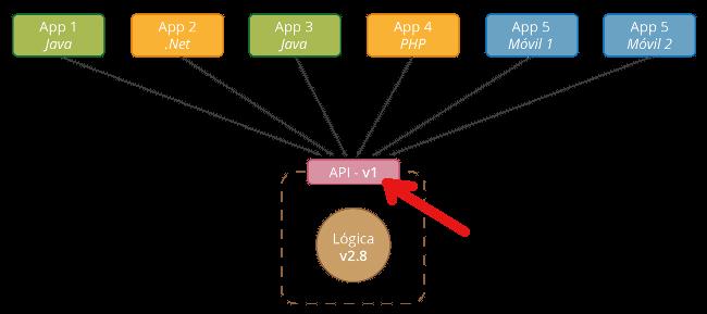 Versionamos API