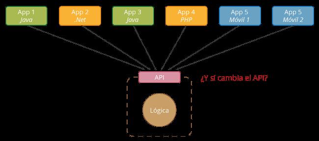 Cambio API