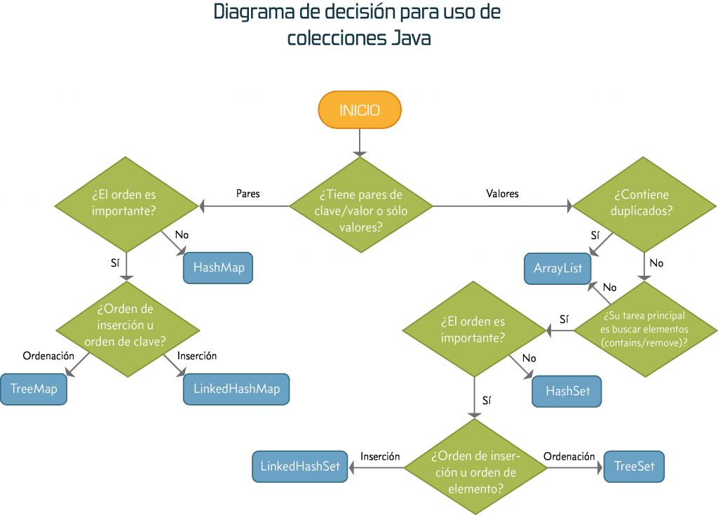 Diagrama de decisión de colecciones