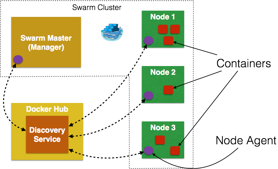 docker tutorial how to create a repository
