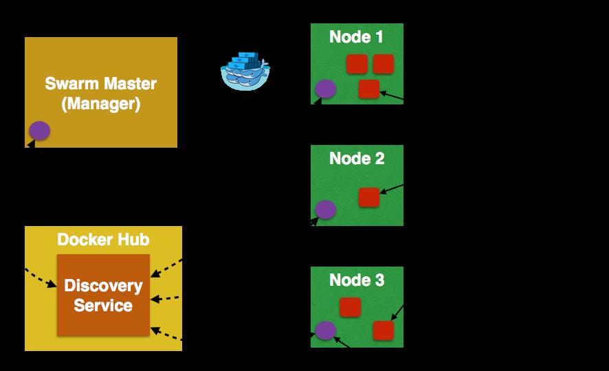 Docker compose machine y swarm adictosaltrabajo for Docker consul tutorial