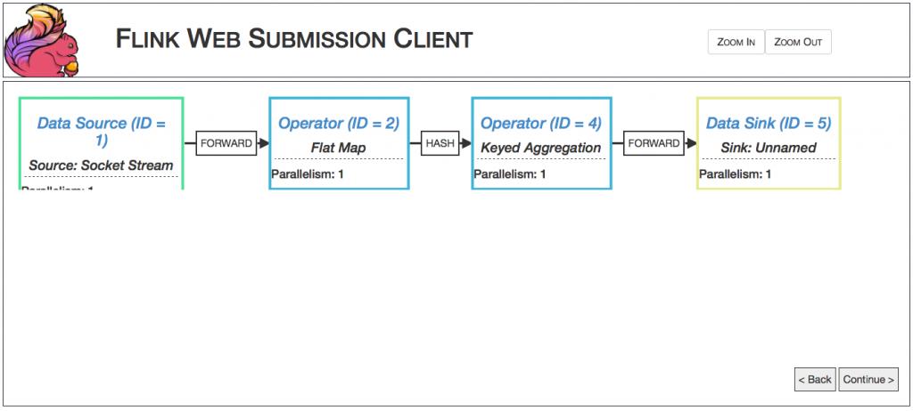 flink_client_dataflow