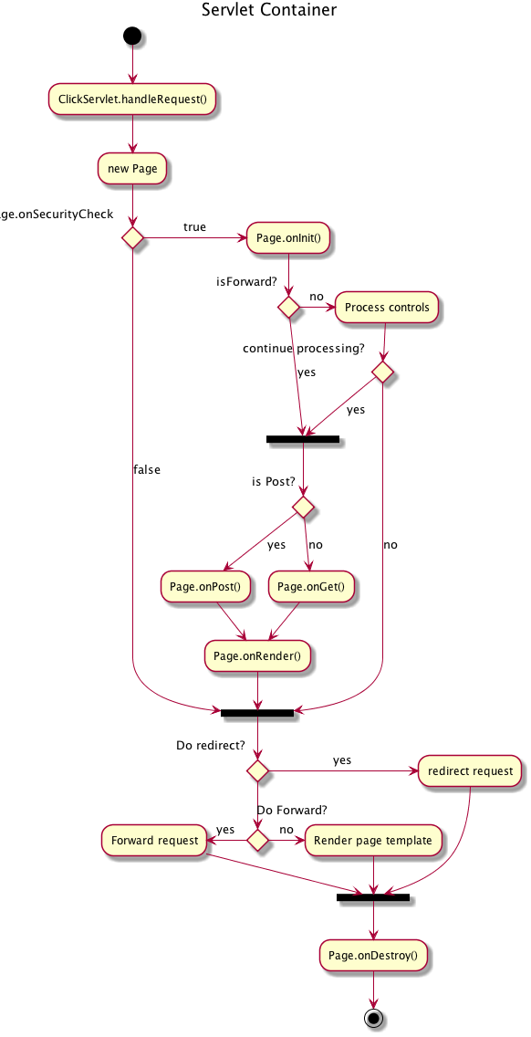 Diagrama10