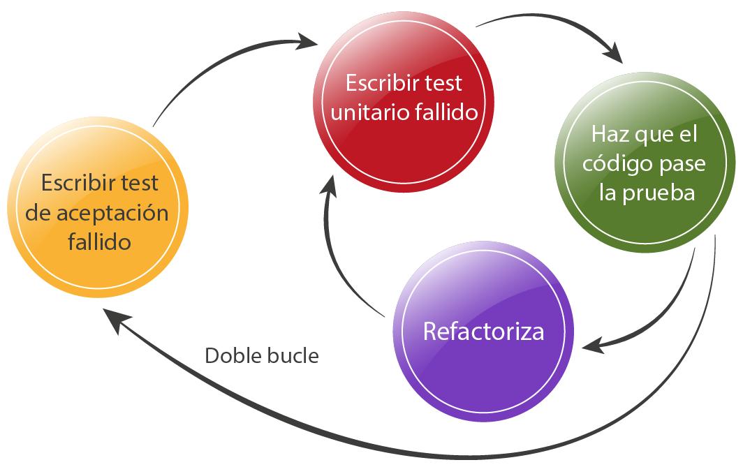Test_TDD_bucle