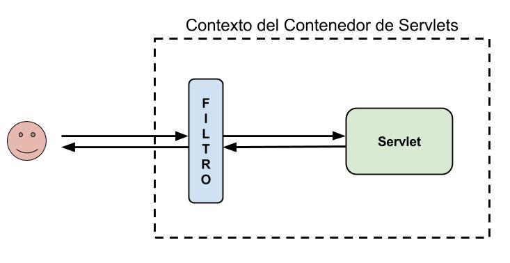 Esquema de filtros en Java