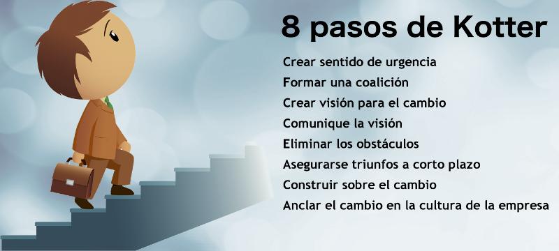 Los 8 pasos de Kotter para gestión del cambio