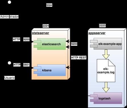 Monitorización de logs con Elasticsearch, Logstash y Kibana