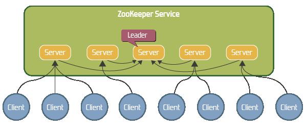Servicio replicado ZooKeeper