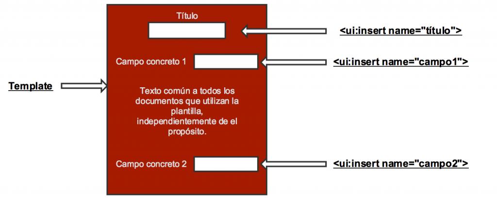 Dibujo explicativo de la creación de un template.
