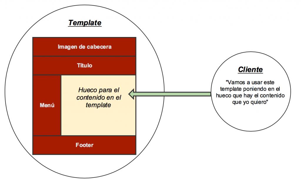 Dibujo explicativo del uso de un template.