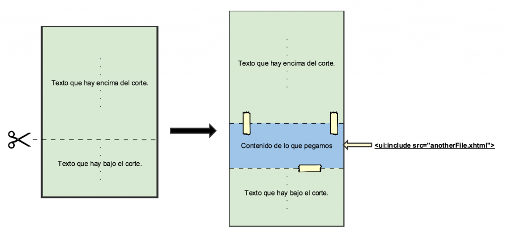 Dibujo explicativo de la inclusión de contenido sin plantillas.