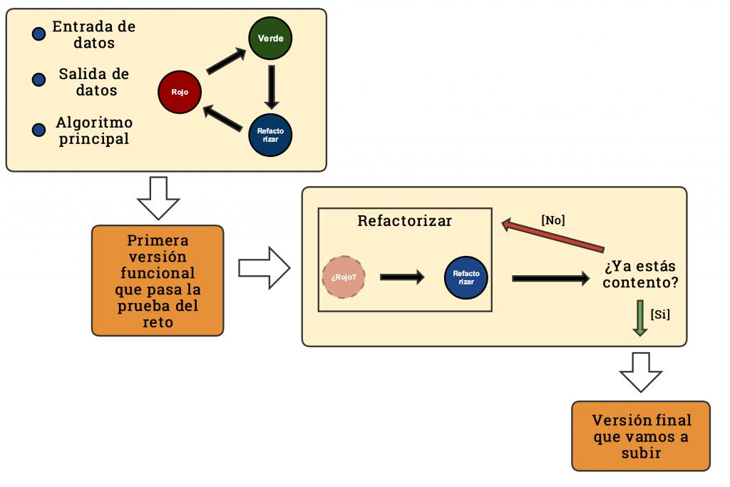 Diagrama del proceso de TDD para concursos.
