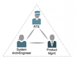 SAFE Program Level Roles