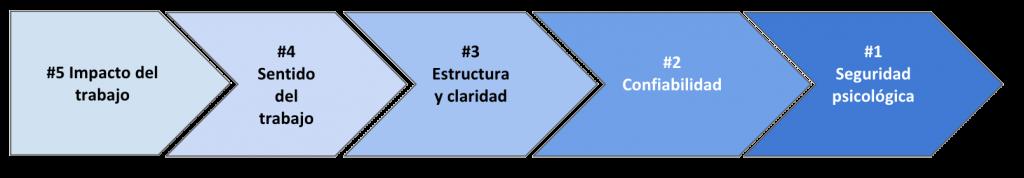 5claves_equipos_productivos