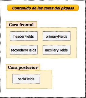 Conjuntos de claves usados para cada cara