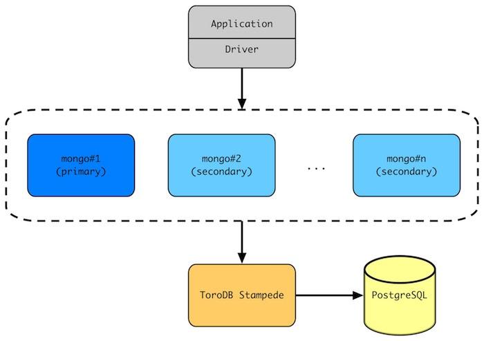 toro_stampede_structure