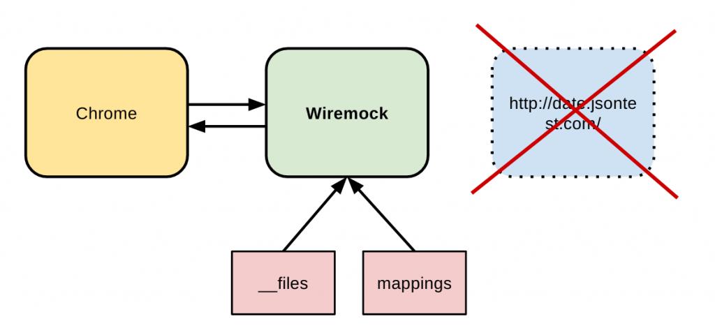 Primeros pasos con Wiremock para simular APIs - Adictos al trabajo