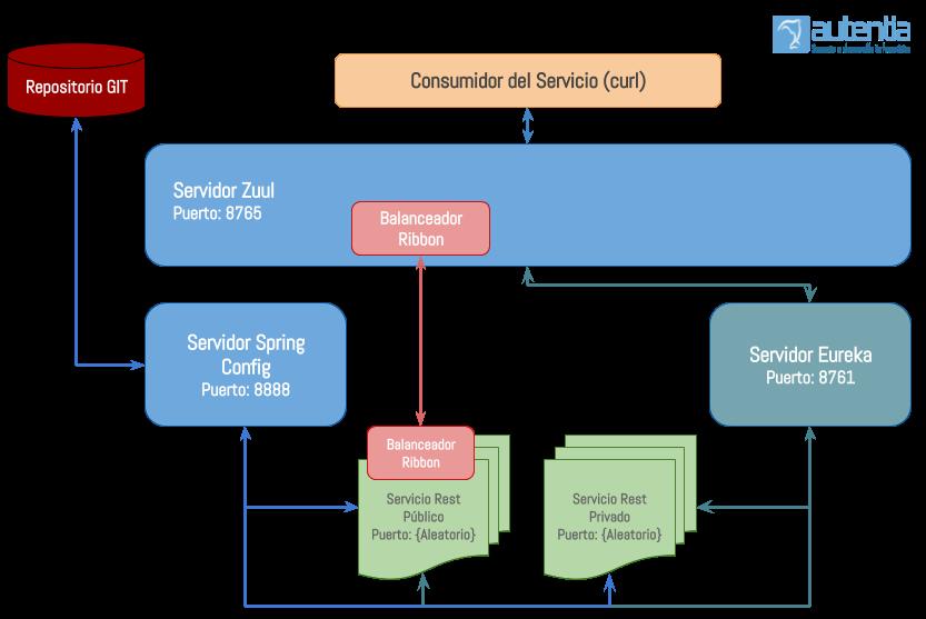 Introducción a la gestión de Servicios Web con Spring Cloud y