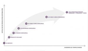 tipos-producto-y-time-to-market