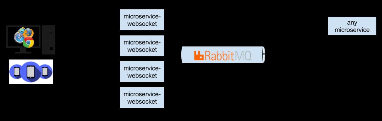 Websockets escalables con Spring y RabbitMQ - Adictos al trabajo