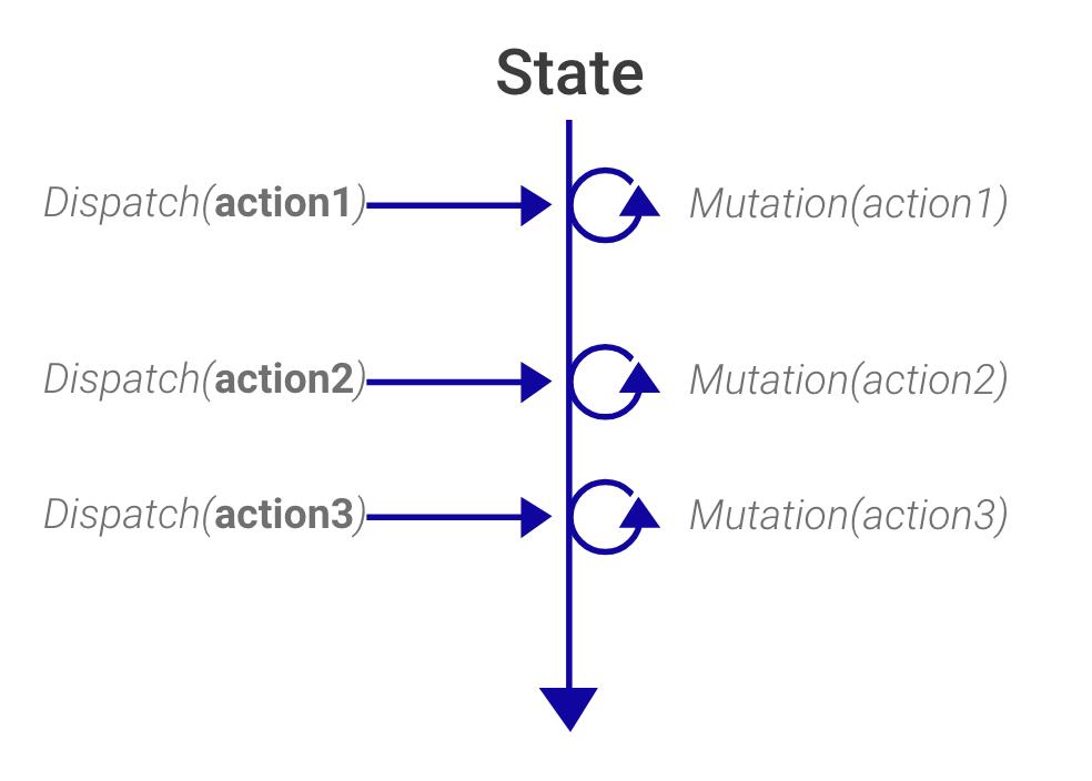 Una acción conlleva un estado