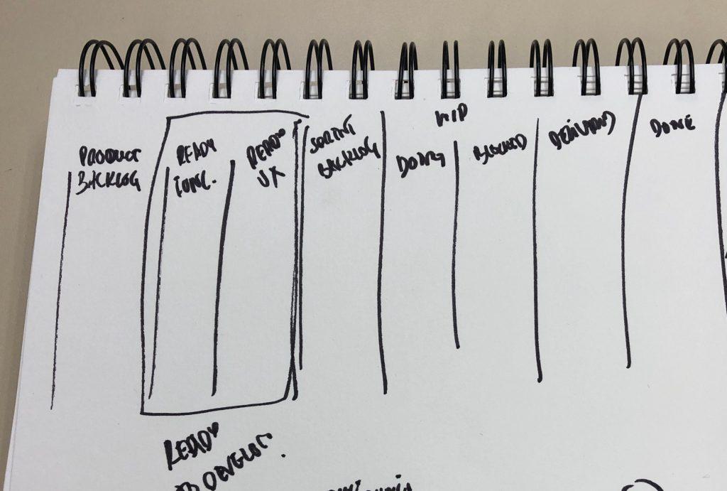 Ejemplo de panel en una hoja de cuaderno para modelar en JIRA
