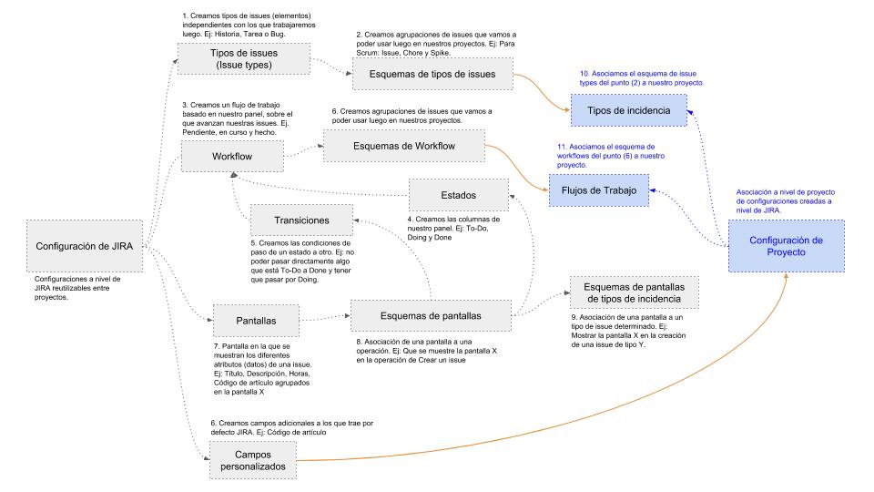 Diagrama que representa la estructura de un proyecto JIRA