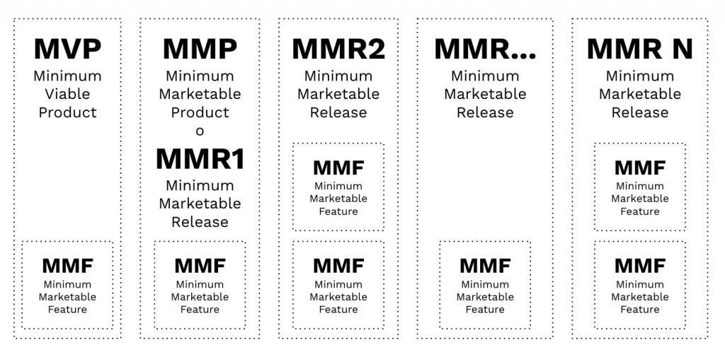 """Imagen que representa una aproximación """"cronológica"""" a las versiones para ayudar a comprender mejor los conceptos MVP, MMR, MMP y MMF."""