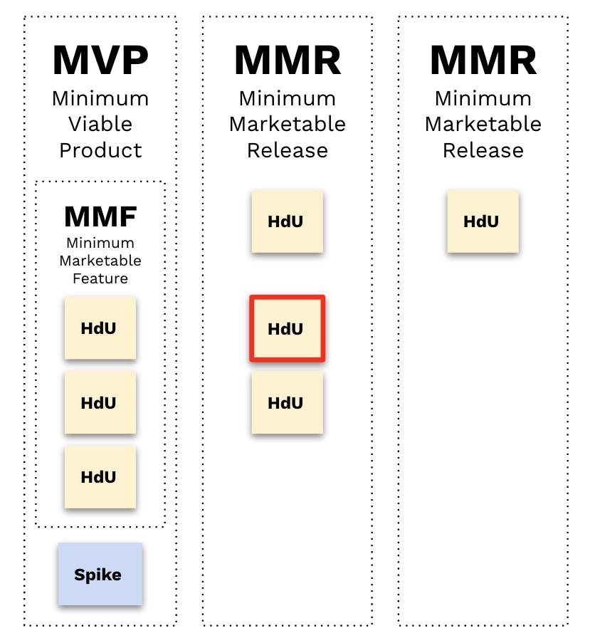 Imagen que refleja las agrupaciones de un MVP y dos MMRs