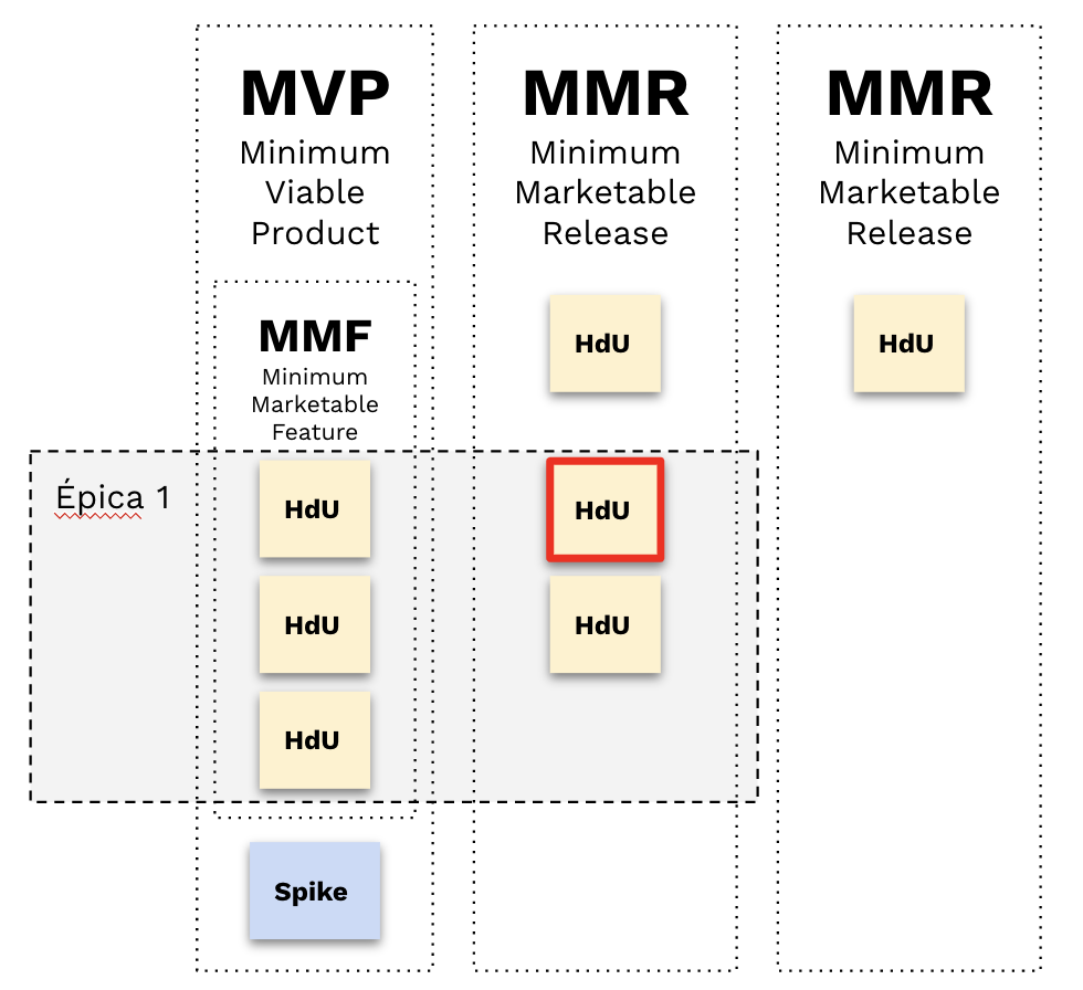 Imagen final de los agrupadores de funcionalidad MVp, MMR, MMF.