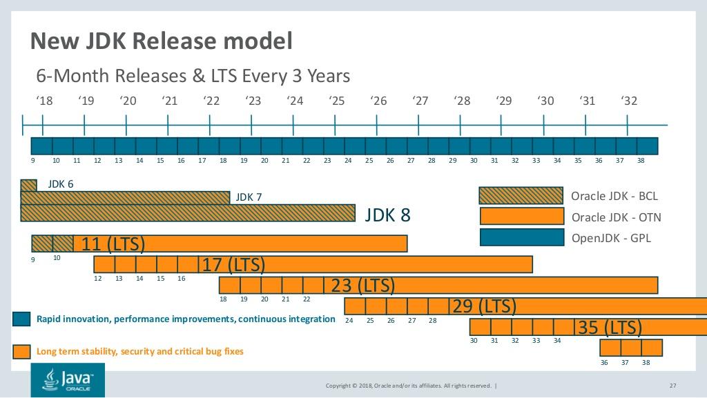 Migración de Java 8 a Java 11 - Adictos al trabajo