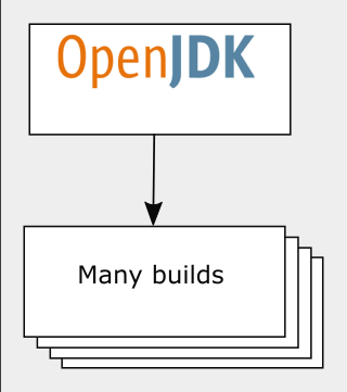 openJDK-many-builds