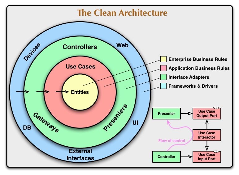 Esquema de clean architecture