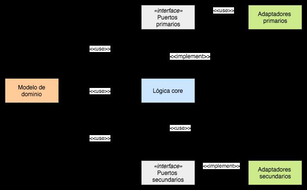 Diagrama de componentes de una arquitectura hexagonal
