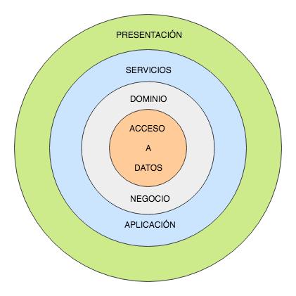 Arquitectura multicapa con visualización por círculos concéntricos