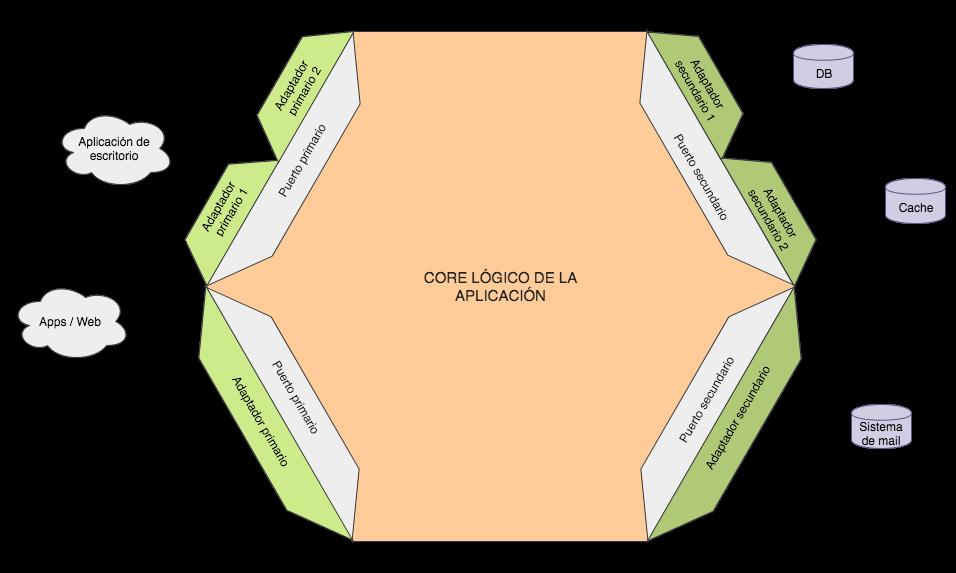 Esquema de una arquitectura hexagonal
