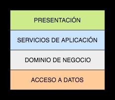 Esquema de una arquitectura n-layer