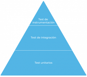 Pirámide de test