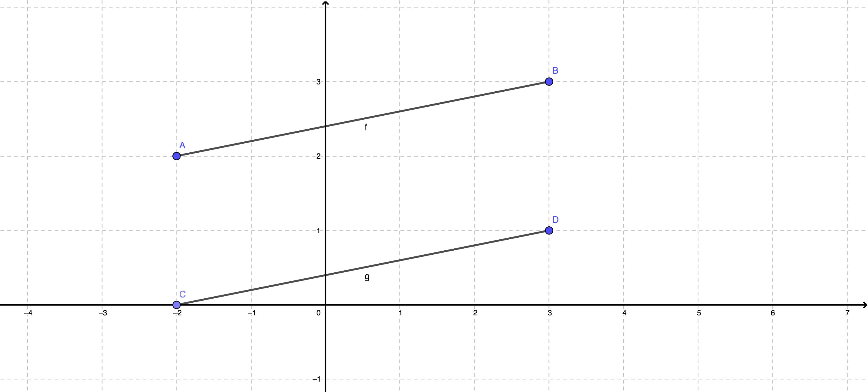 Ejemplo de coordenadas cartesianas