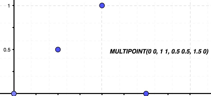 Imagen representativa de una colección de puntos