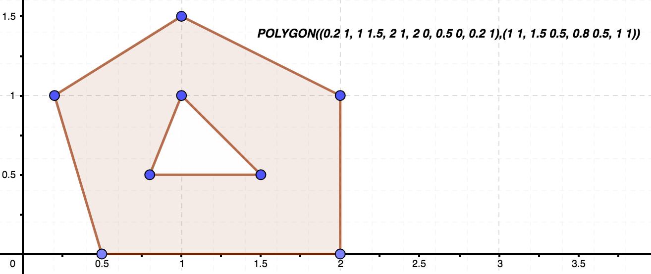 Imagen representativa de un polígono