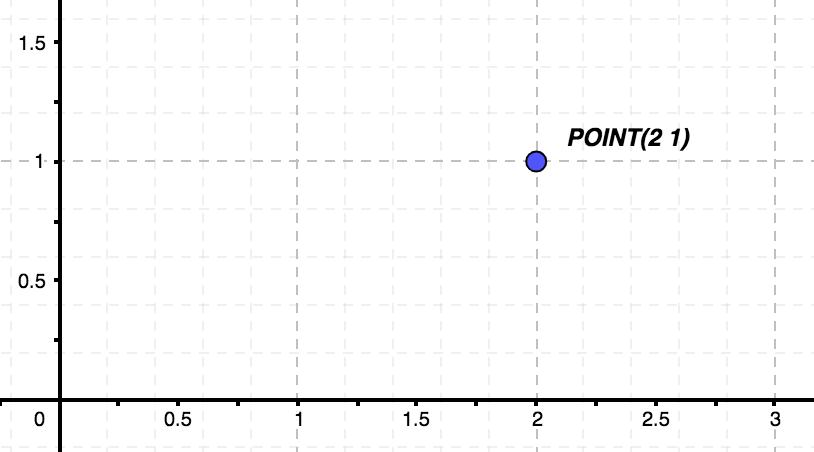 Imagen representativa de un punto
