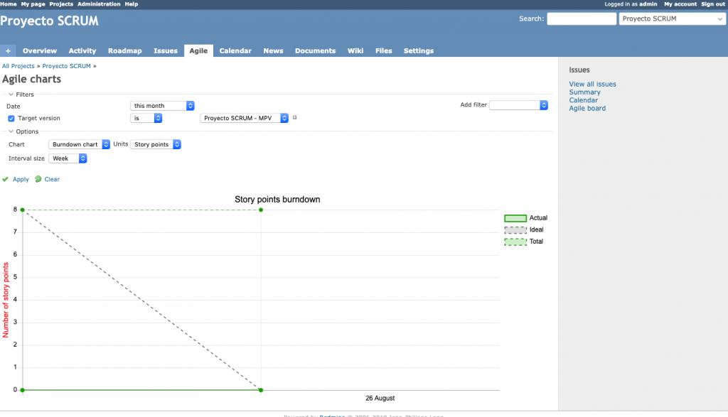 Imagen que muestra un Burndown chart de un proyecto ágil de Redmine
