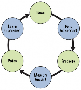 El principio build-measure-learn