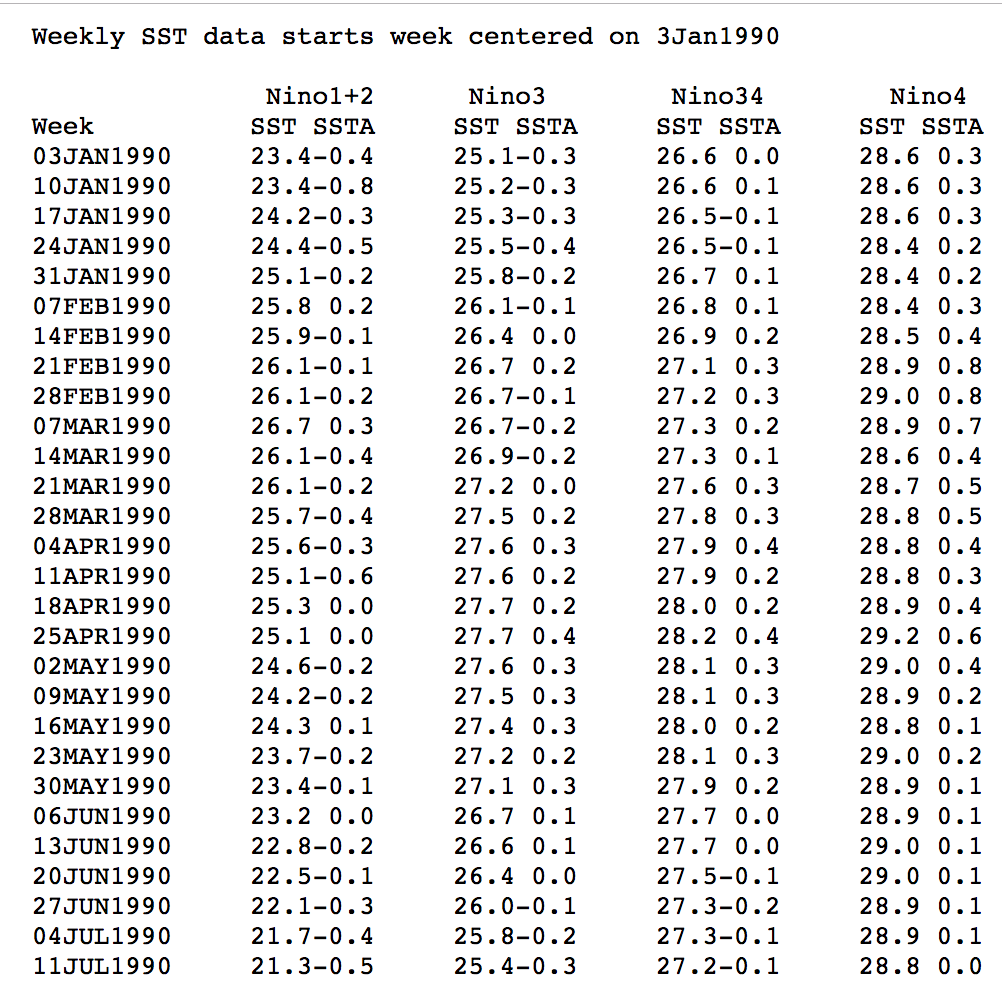 obtener datos con R. Ejemplo fichero de formato de ancho fijado