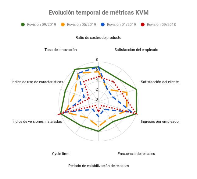 Evolución temporal de métricas KVM