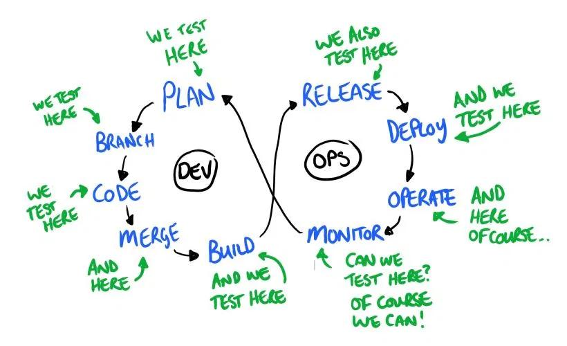 Continuous testing en DevOps