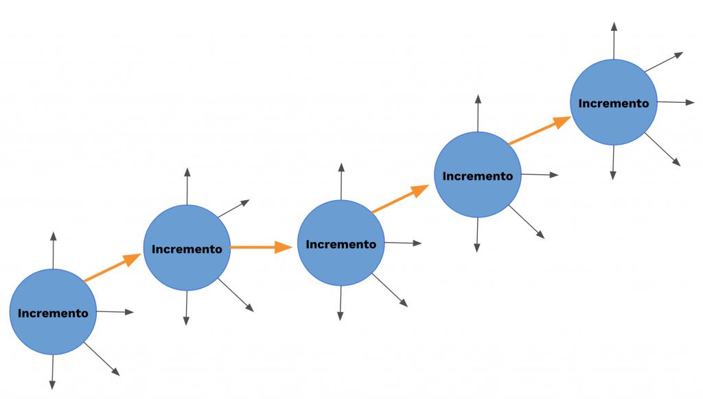 La imagen muestra un incremento el cual validado proporciona diversas vías a elegir y como eligiendo la que se cree más correcta da lugar un nuevo incremento con nuevas vías que surgen según el feedback recibido tras su validación.
