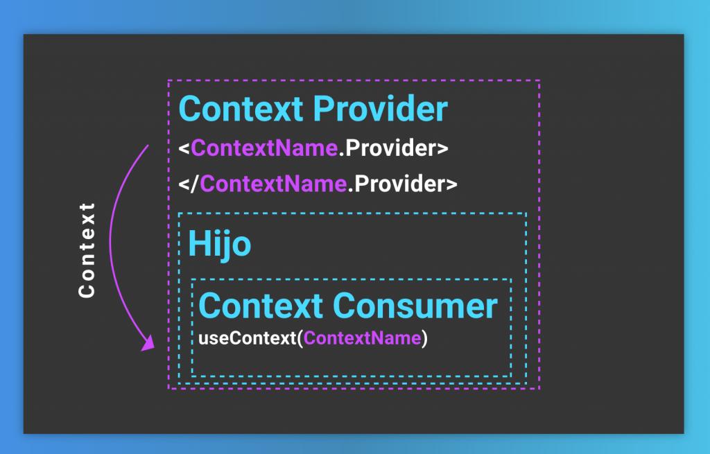 Gráfica que muestra cómo funciona el hook useContext